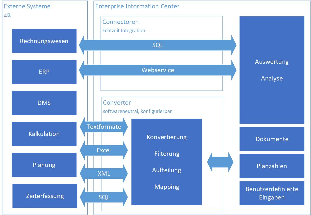 WC_01a_Converter_Diagramm